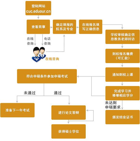 中国传媒大学在职研究生申硕流程
