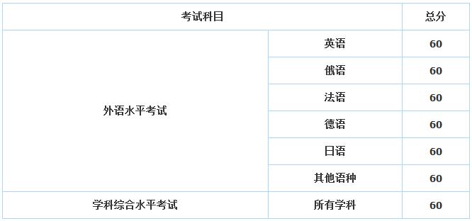 历年中国传媒大学在职研究生分数线