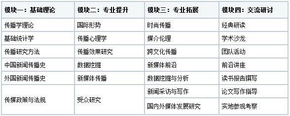 中国传媒大学在职研究生理论传播与传播史专业特色
